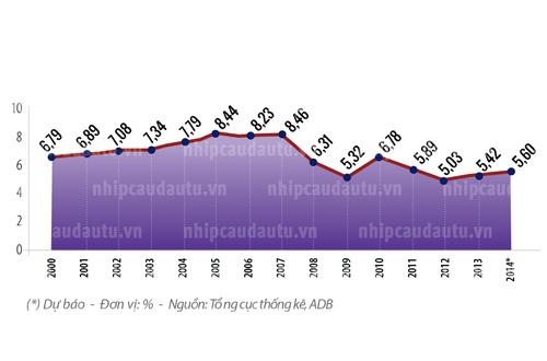 Tăng trưởng GDP hằng năm của Việt Nam