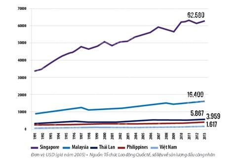 Năng suất lao động của một số nước ASEAN 1991-2013