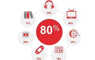 80% người dùng smartphone trong khi đang thực hiện các hoạt động khác
