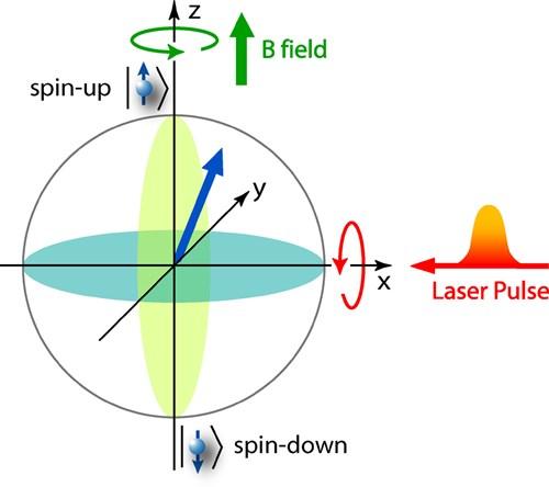 Mô tả việc điều khiển và giám sát mô men xung lượng của electron với tia laser tạo ra lực quay quanh trục X và từ trường điều khiển lực quay quanh trục Z.