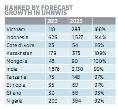 Xếp hạng dự đoán tốc độ tăng trưởng triệu phú, trong đó Việt Nam đứng đầu danh sách.