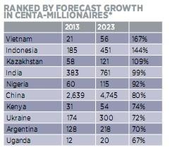 Xếp hạng dự đoán tốc độ tăng trưởng số lượng người siêu giàu (có tài sản lớn hơn 100 triệu USD).