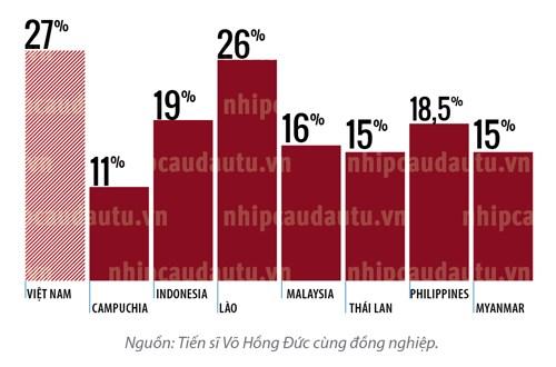 Quy mô nền kinh tế ngầm của Việt Nam thuộc hàng cao so với một số nước Đông Nam Á